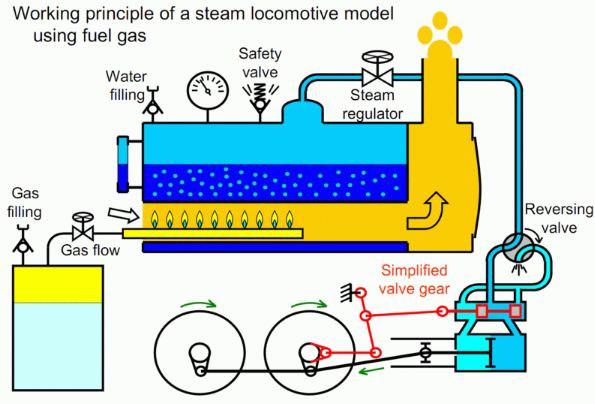 Working_principle_of_steam_locomotive_model